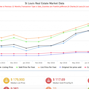 St Louis home prices, home sales, days on market, inventory and price per square foot for houses currently listed as well as sold.